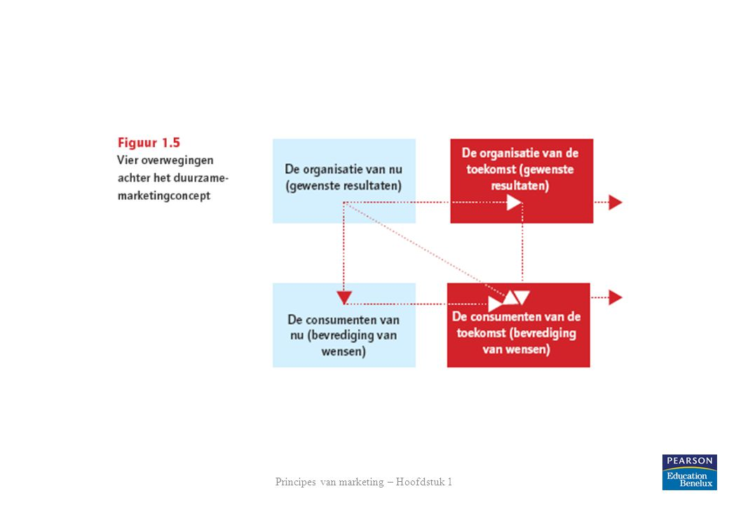 Principes van marketing – Hoofdstuk 1