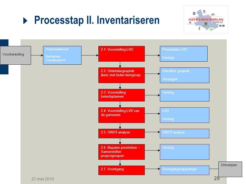Processtap II. Inventariseren