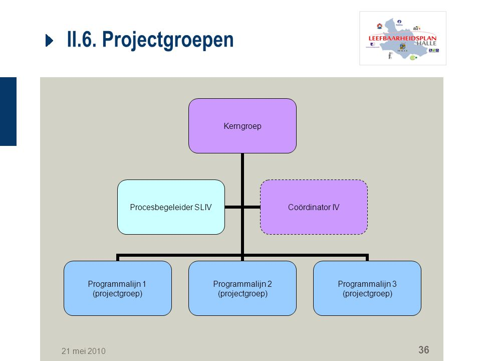 II.6. Projectgroepen Per gekozen prioriteit een projectgroep uitwerken. Aantal personen binnen projectgroep eveneens beheersbaar houden.