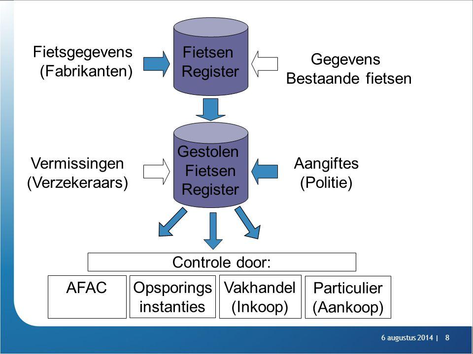 Fietsen Register Fietsgegevens (Fabrikanten) Gegevens