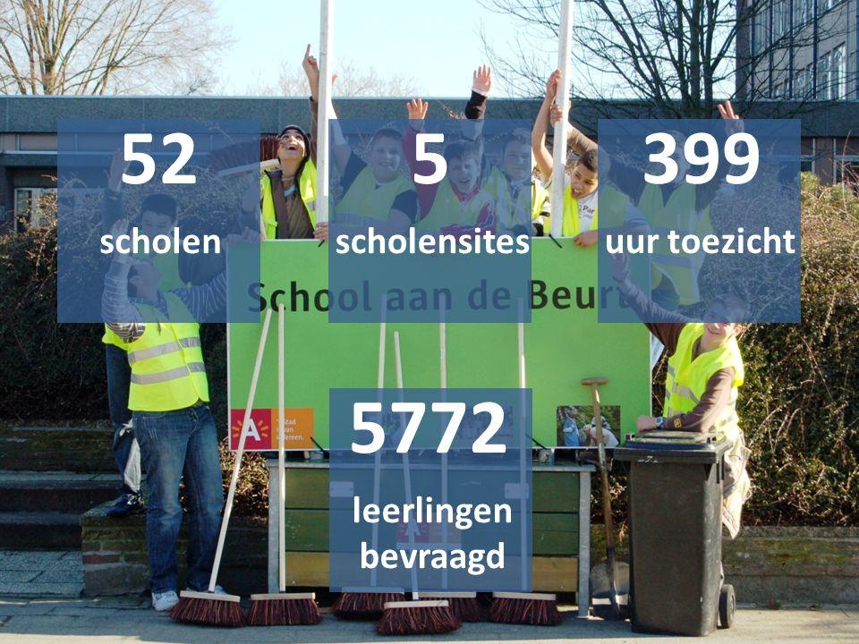 52 5 399 scholen scholensites uur toezicht 5772 leerlingen bevraagd
