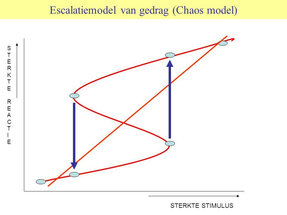 Escalatiemodel van gedrag (Chaos model)