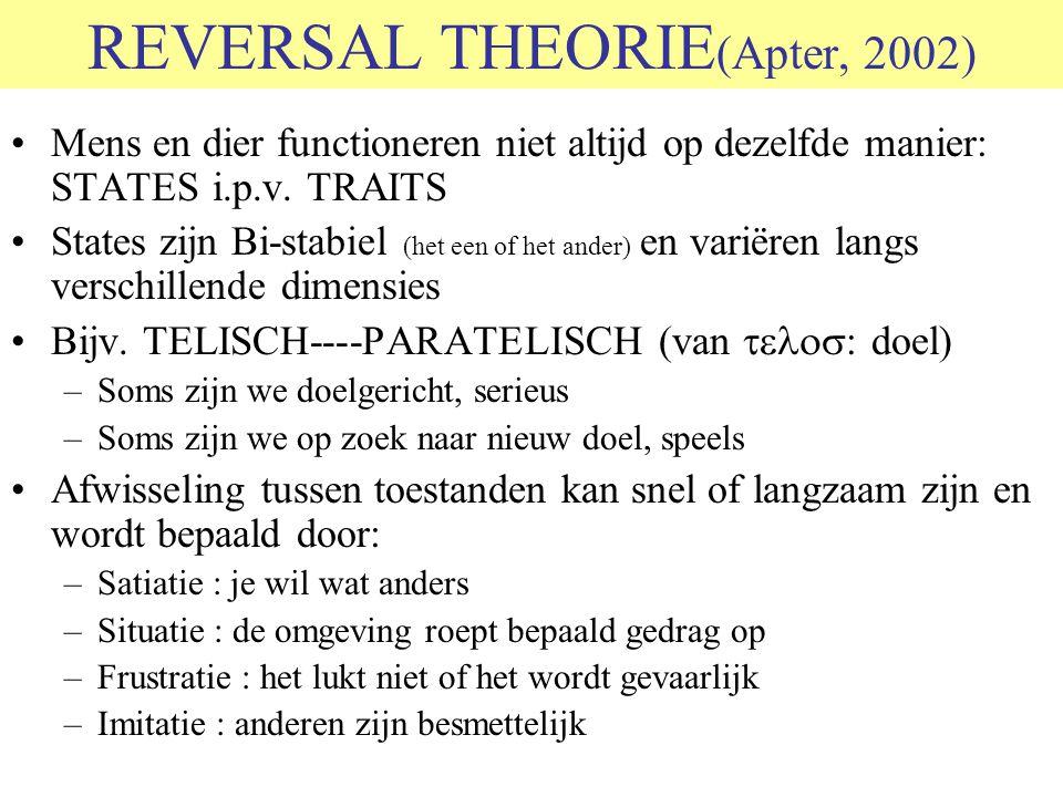 REVERSAL THEORIE(Apter, 2002)
