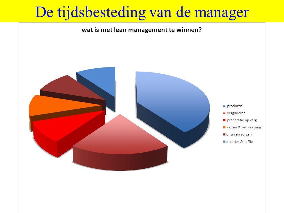 De tijdsbesteding van de manager