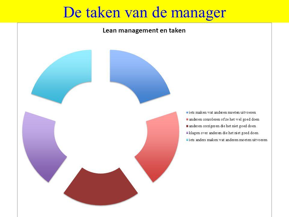 De taken van de manager ©vandeSandeinlezingen,2011