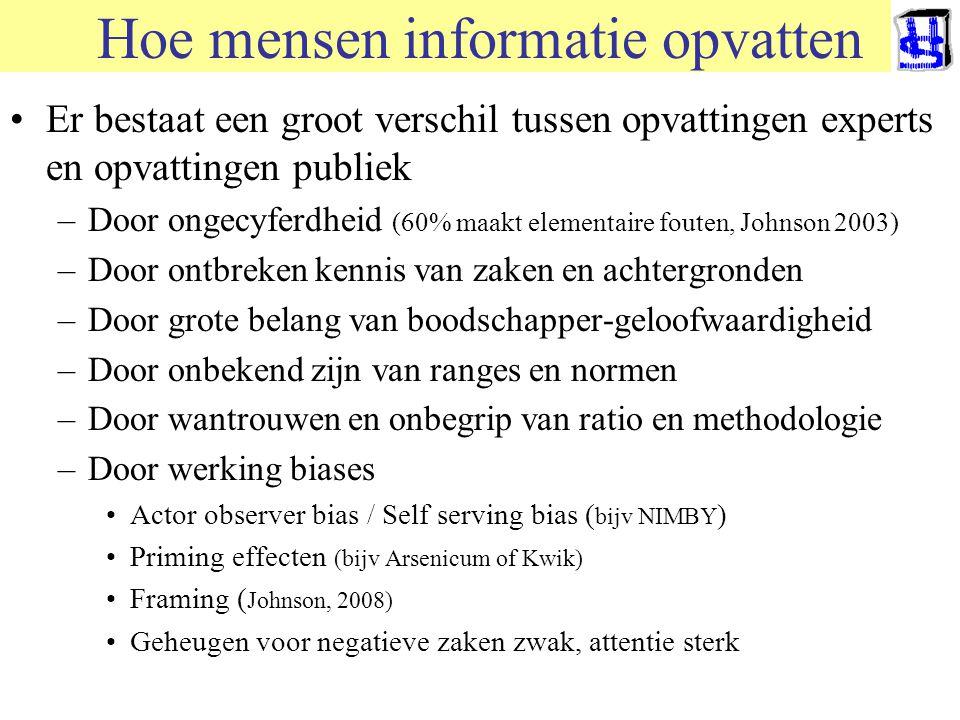 Hoe mensen informatie opvatten