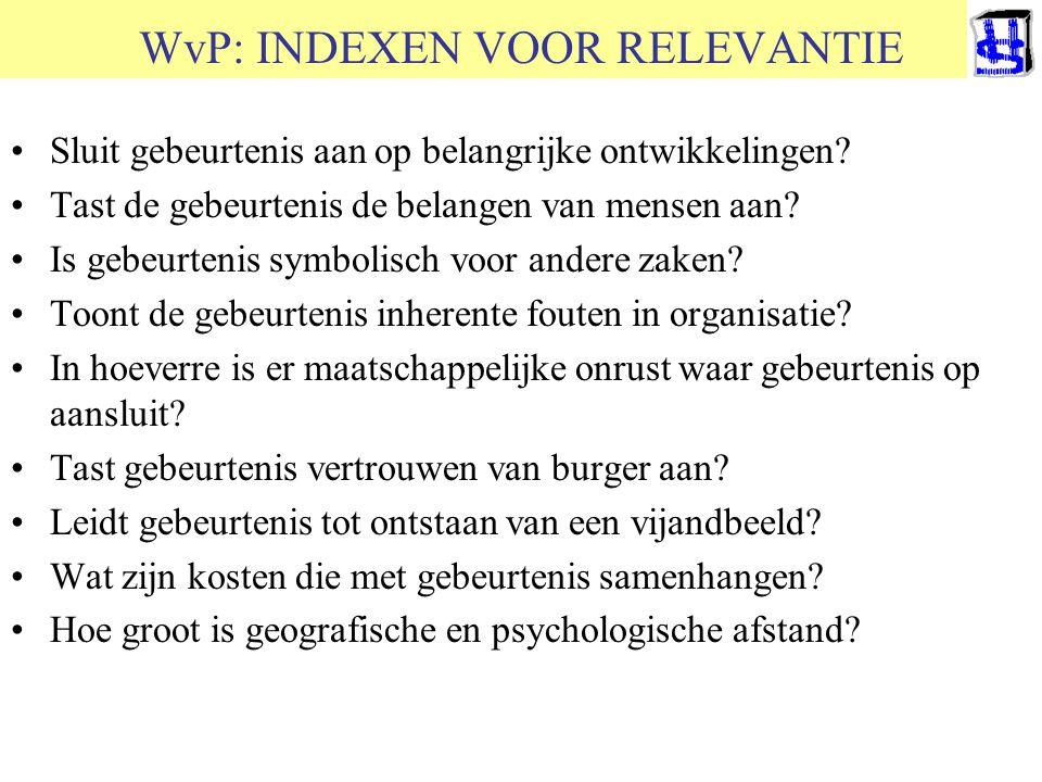 WvP: INDEXEN VOOR RELEVANTIE