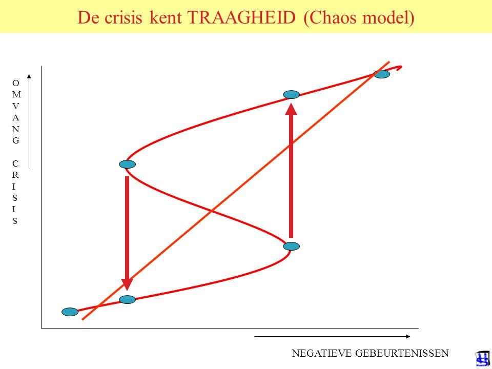 De crisis kent TRAAGHEID (Chaos model)