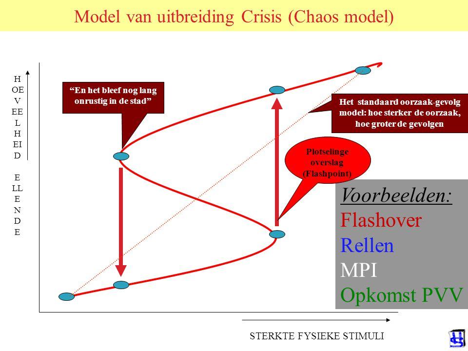 Model van uitbreiding Crisis (Chaos model)