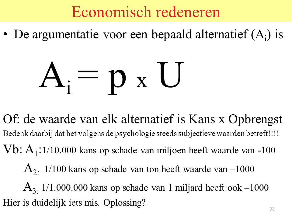 Ai = p x U Economisch redeneren