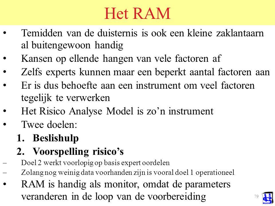 Het RAM Temidden van de duisternis is ook een kleine zaklantaarn al buitengewoon handig. Kansen op ellende hangen van vele factoren af.