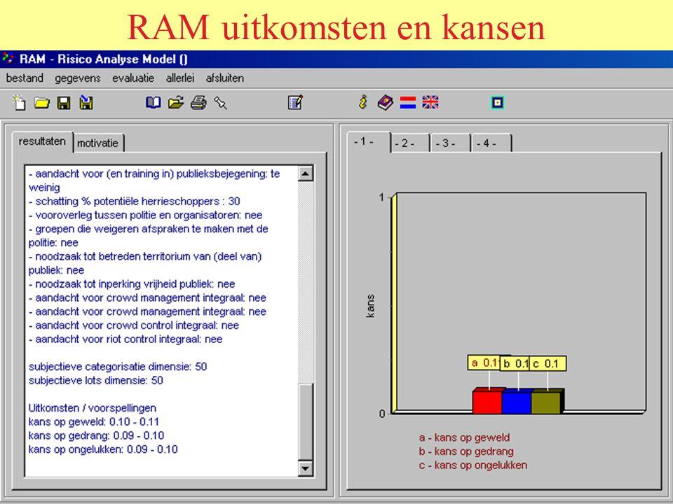 RAM uitkomsten en kansen