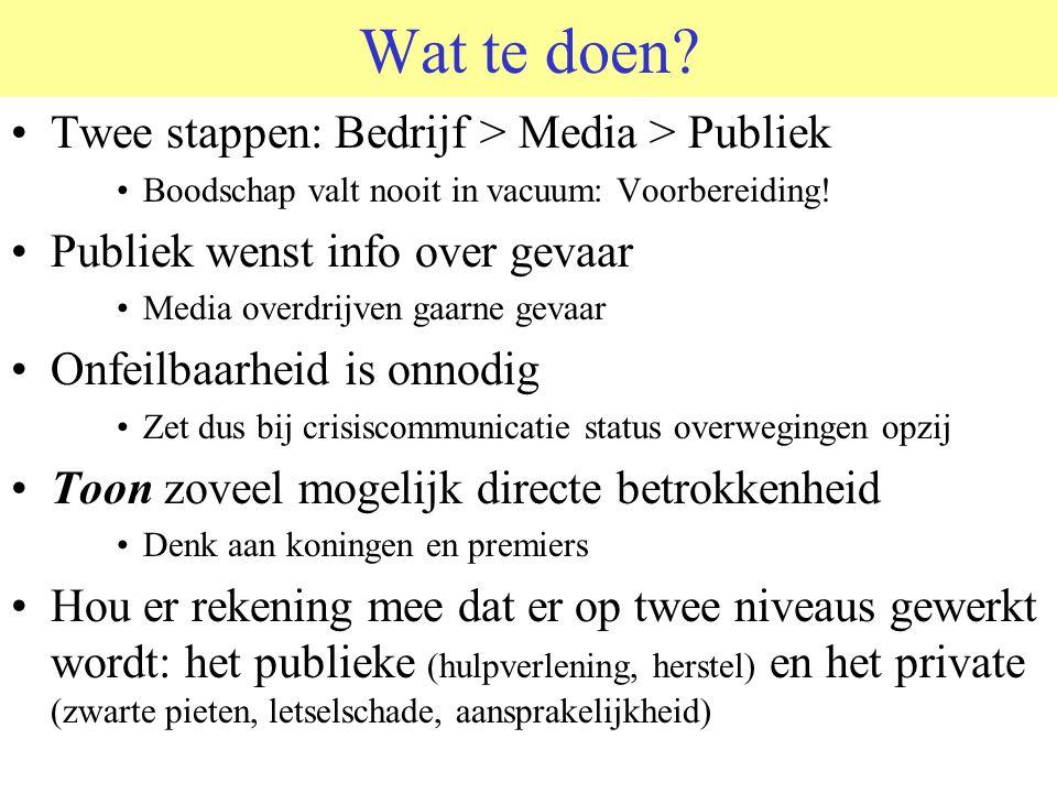 Wat te doen Twee stappen: Bedrijf > Media > Publiek