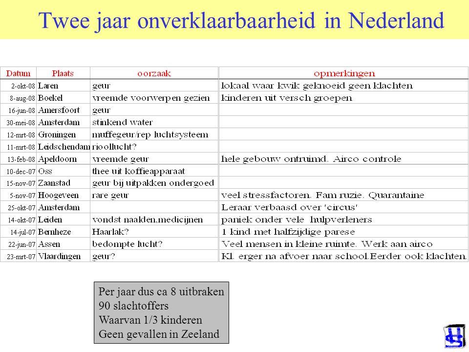 Twee jaar onverklaarbaarheid in Nederland
