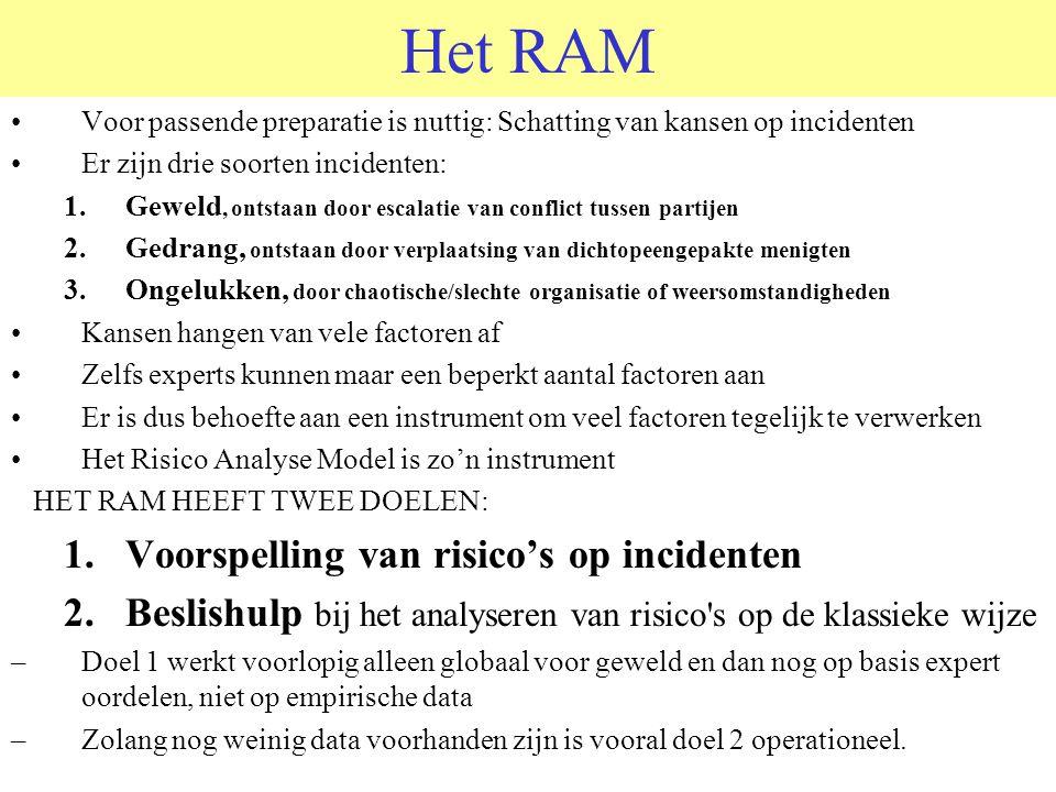 Het RAM Voorspelling van risico's op incidenten