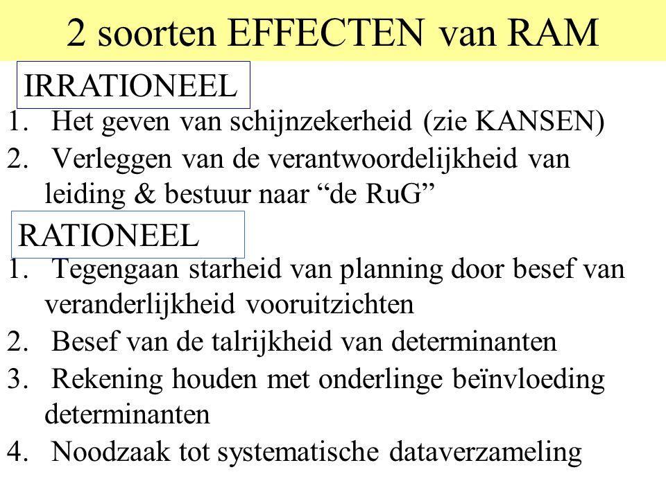 2 soorten EFFECTEN van RAM