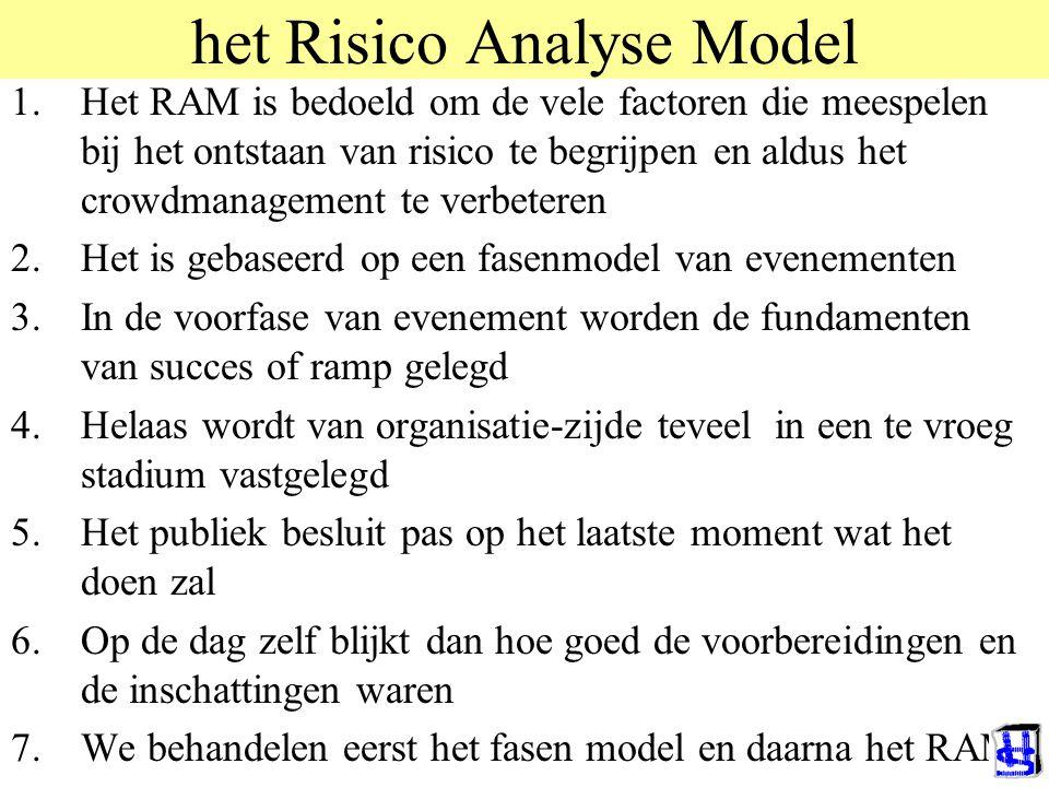 het Risico Analyse Model