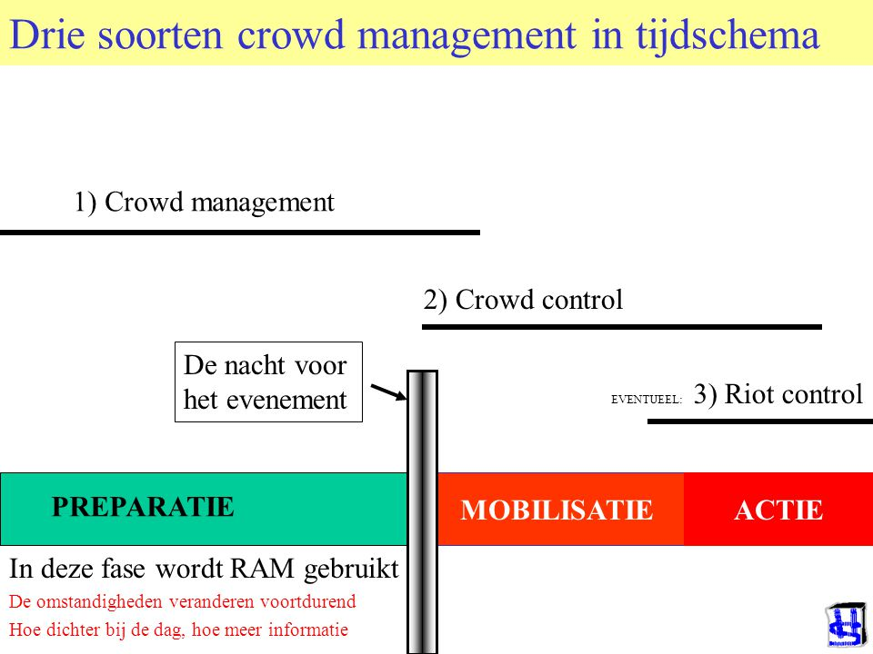 Drie soorten crowd management in tijdschema