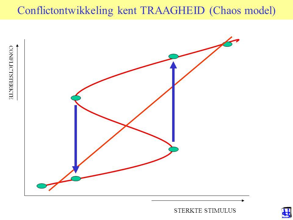 Conflictontwikkeling kent TRAAGHEID (Chaos model)