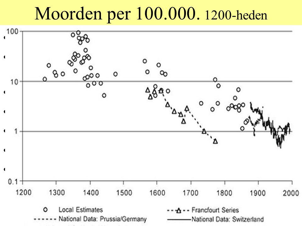 Moorden per 100.000. 1200-heden Moordcyfers goede indicatie voor geweldniveaus. Geweldniveaus zijn in 500 jaar met een factor 10 gedaald.
