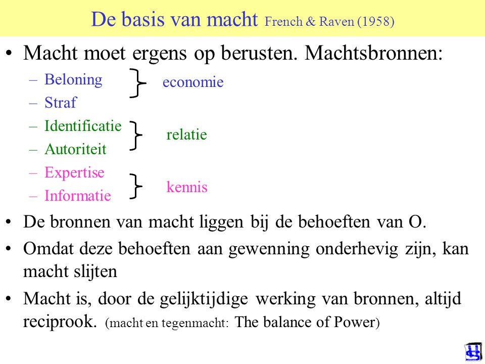 De basis van macht French & Raven (1958)