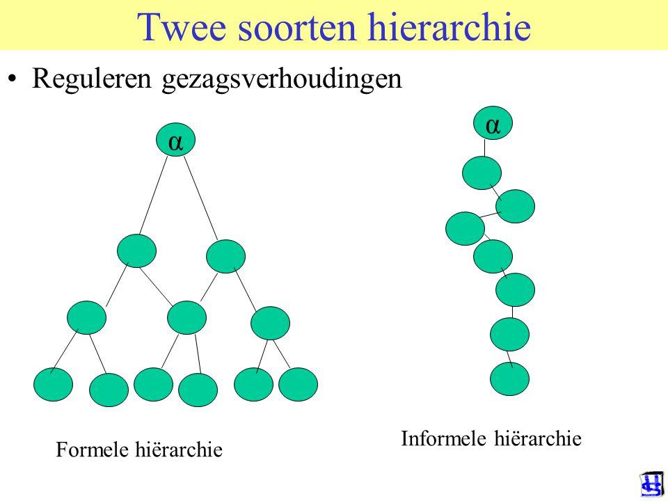 Twee soorten hierarchie
