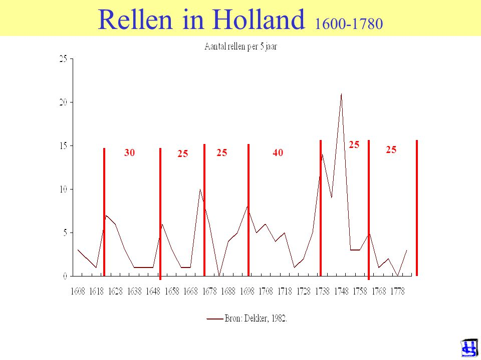 Rellen in Holland 1600-1780 25 25 30 25 25 40