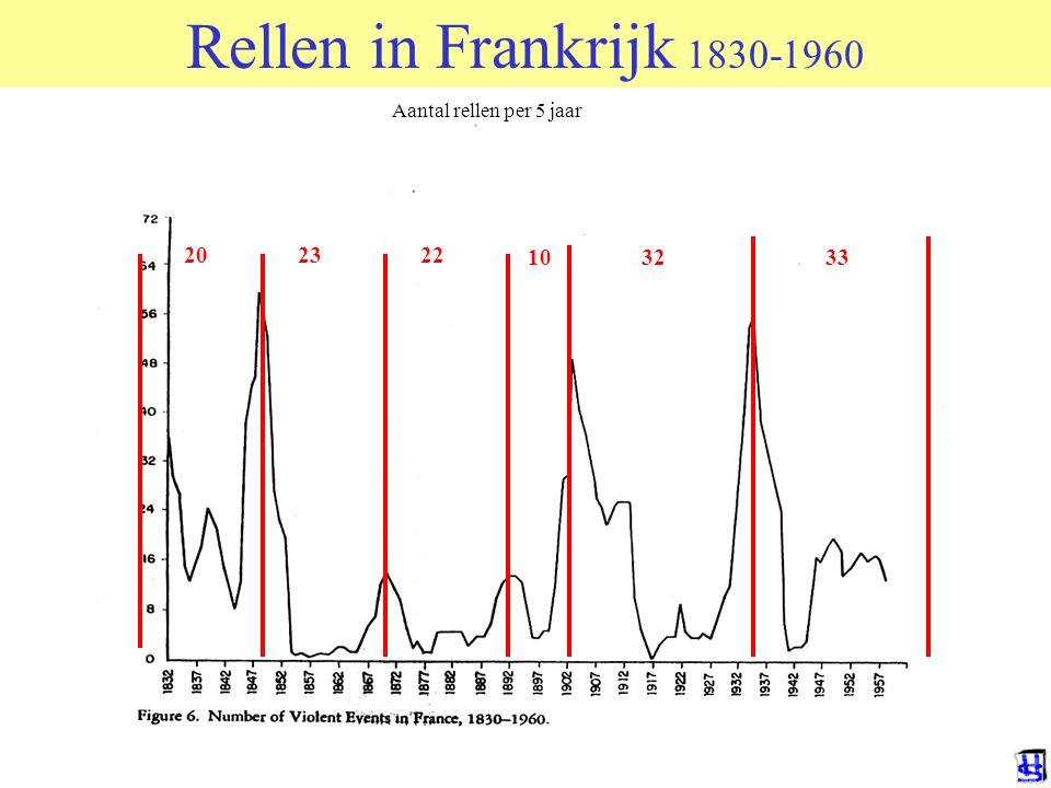Rellen in Frankrijk 1830-1960 Aantal rellen per 5 jaar 20 23 22 10 32 33