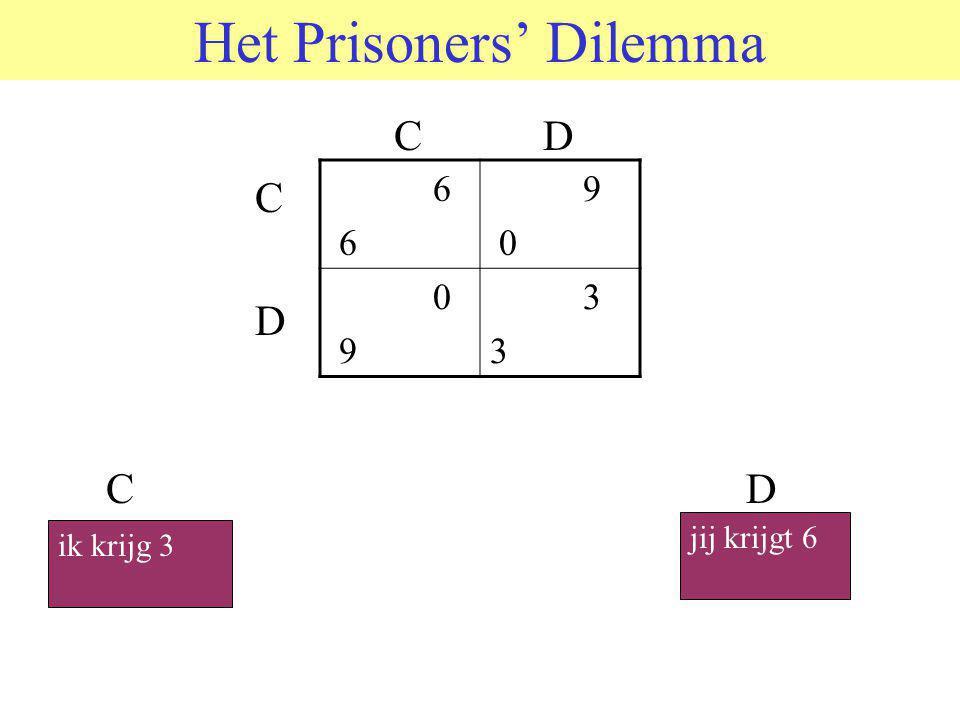 Het Prisoners' Dilemma