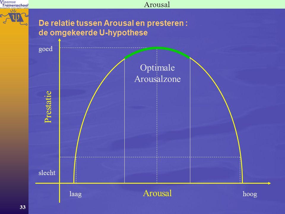 Optimale Arousalzone Prestatie Arousal Arousal