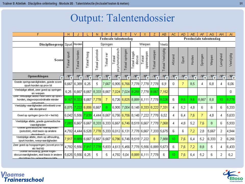 Output: Talentendossier