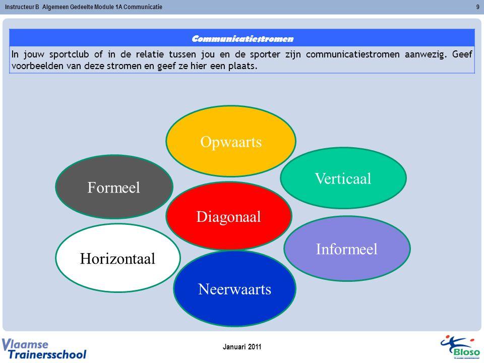 Opwaarts Verticaal Formeel Diagonaal Informeel Horizontaal Neerwaarts