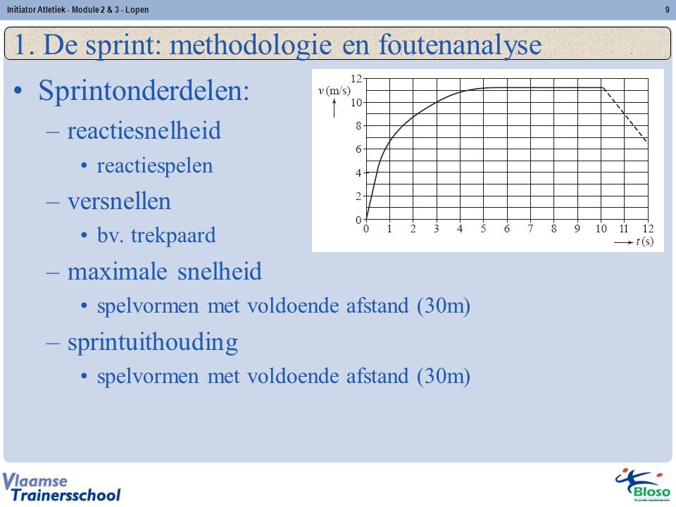 1. De sprint: methodologie en foutenanalyse