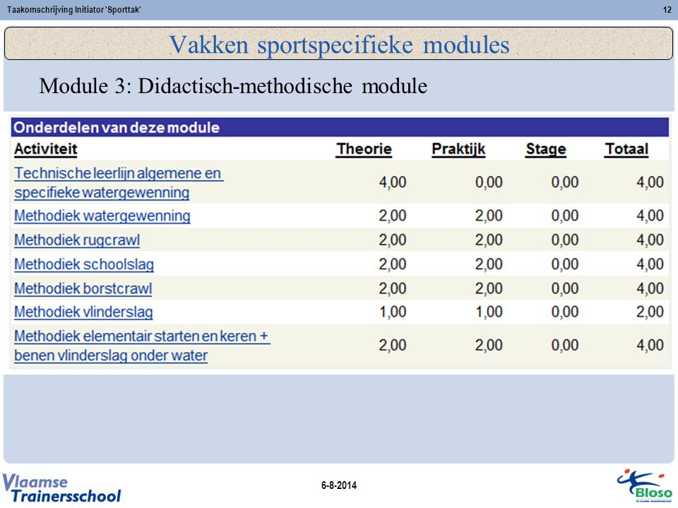 Vakken sportspecifieke modules