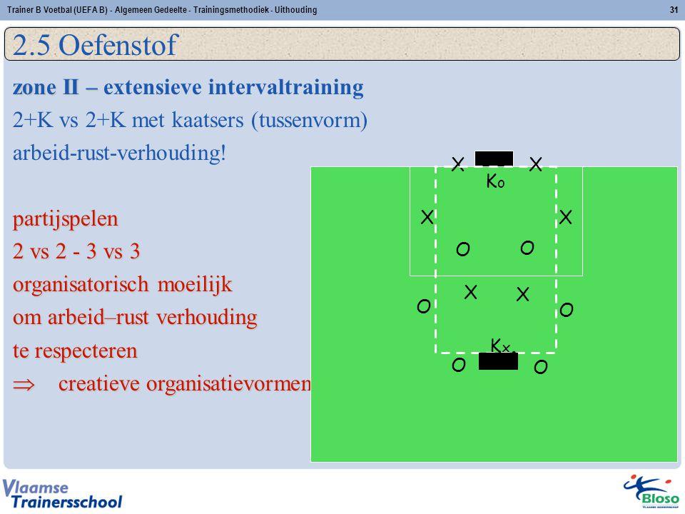 2.5 Oefenstof zone II – extensieve intervaltraining