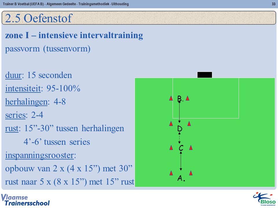 2.5 Oefenstof zone I – intensieve intervaltraining