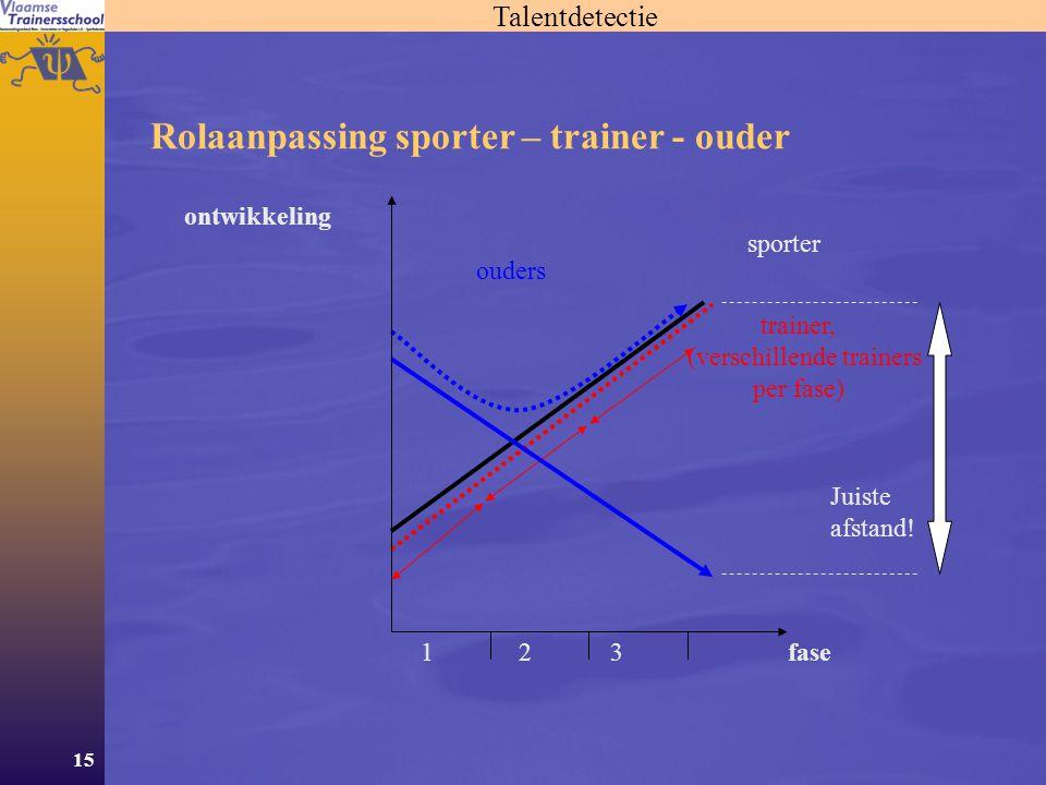 Rolaanpassing sporter – trainer - ouder