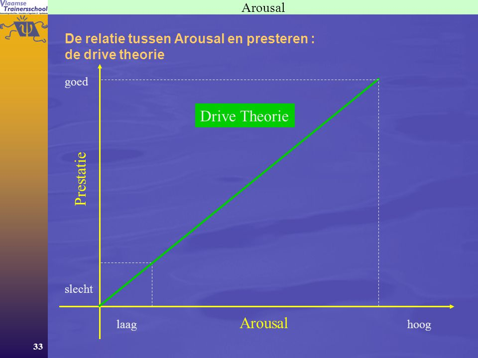 Drive Theorie Prestatie Arousal Arousal
