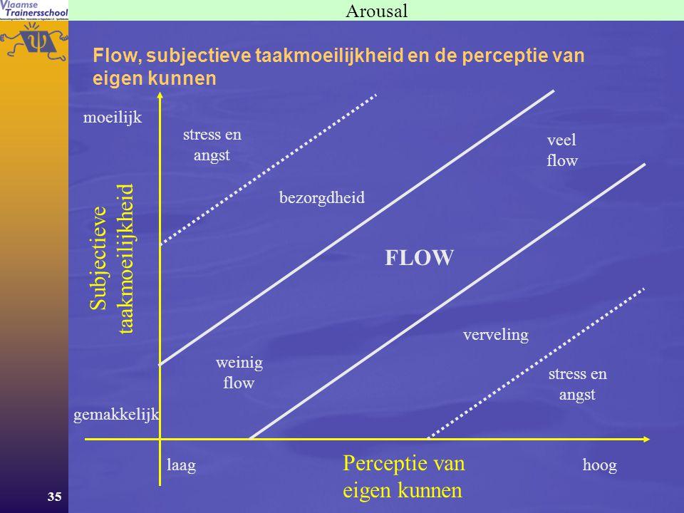taakmoeilijkheid Subjectieve FLOW Perceptie van eigen kunnen Arousal