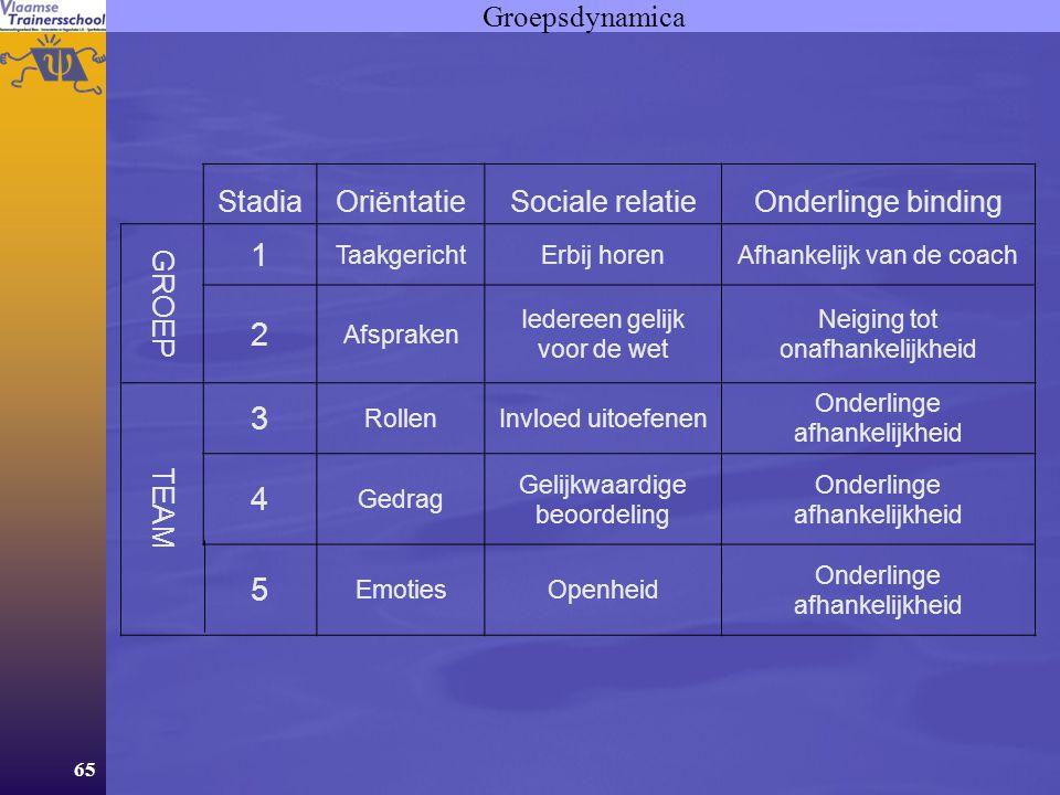 1 2 3 4 5 Groepsdynamica Stadia Oriëntatie Sociale relatie