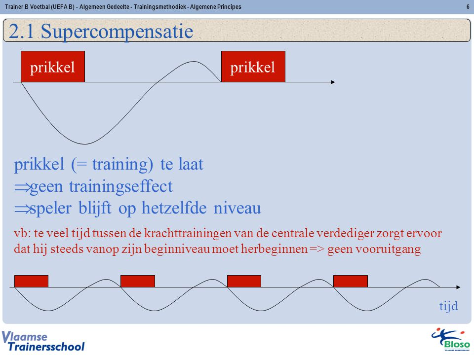 2.1 Supercompensatie prikkel (= training) te laat geen trainingseffect