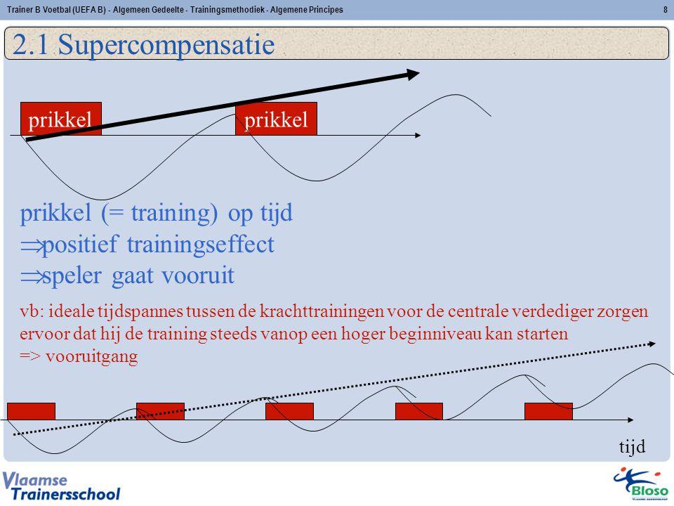 2.1 Supercompensatie prikkel (= training) op tijd