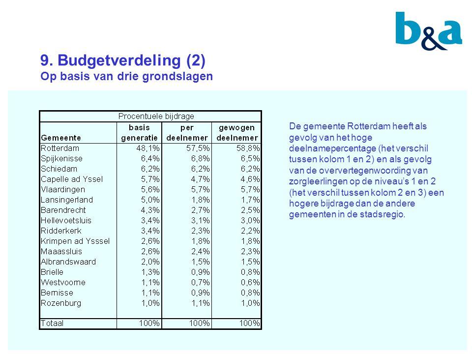 9. Budgetverdeling (2) Op basis van drie grondslagen