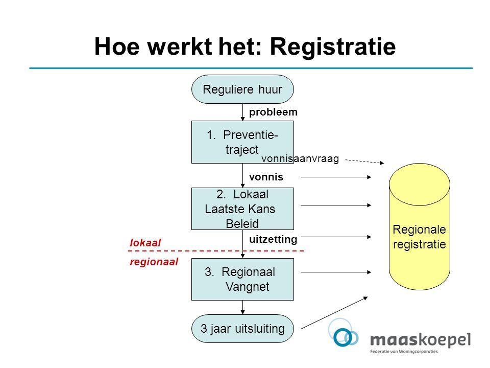 Hoe werkt het: Registratie
