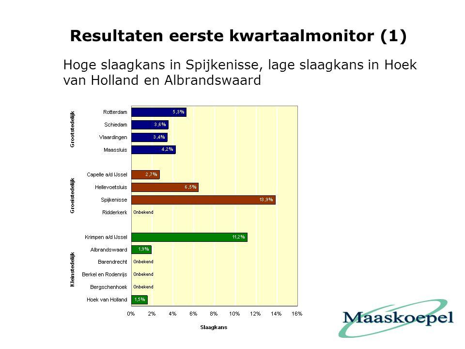 Resultaten eerste kwartaalmonitor (1)