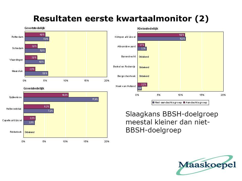 Resultaten eerste kwartaalmonitor (2)