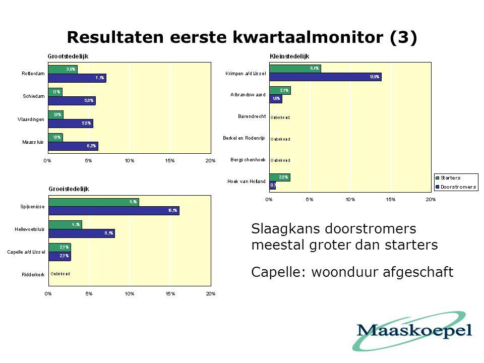 Resultaten eerste kwartaalmonitor (3)