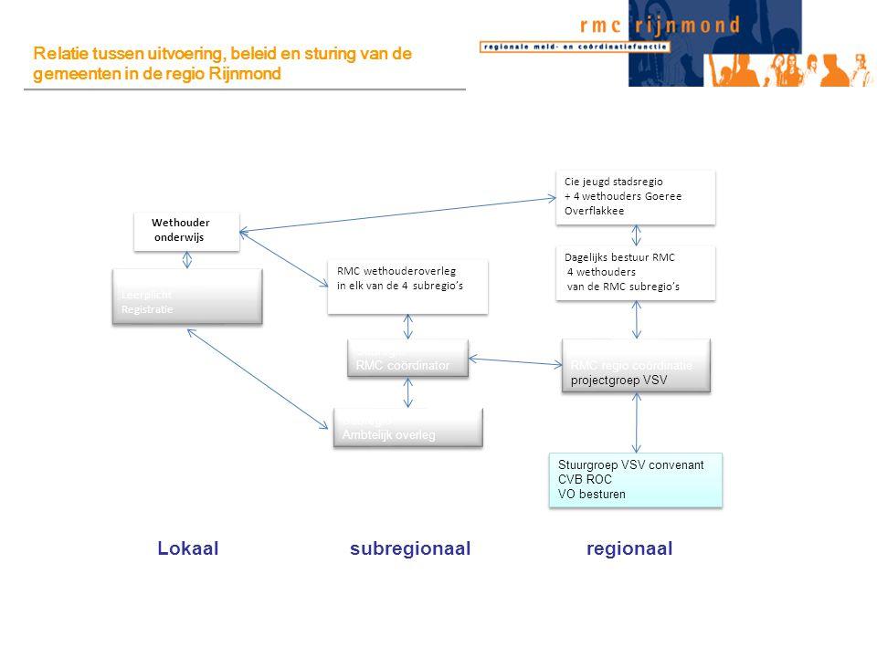 Lokaal subregionaal regionaal