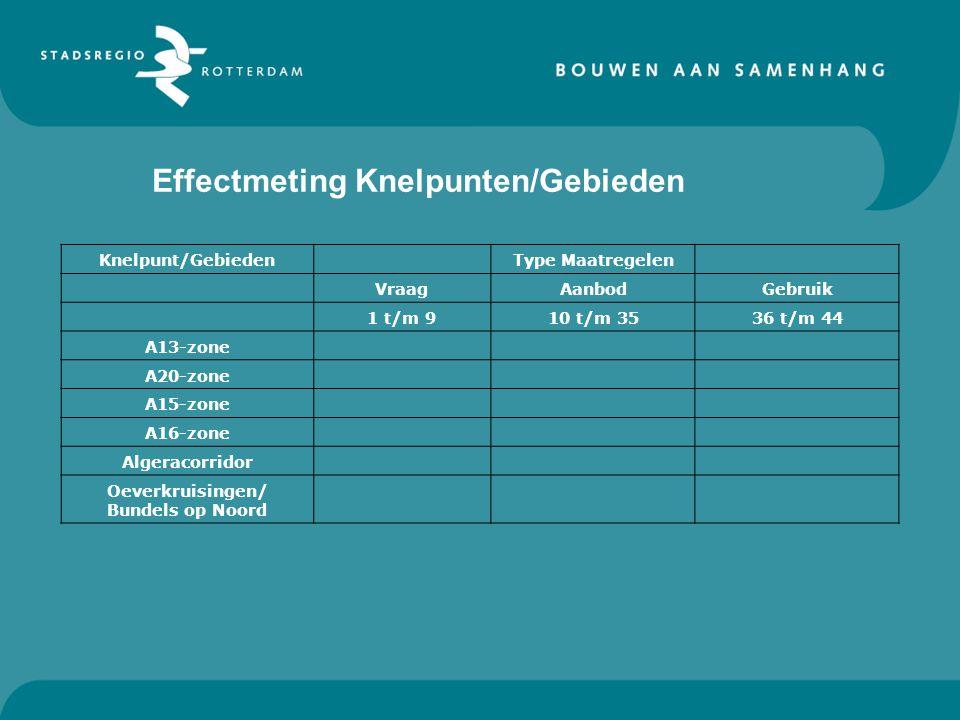 Effectmeting Knelpunten/Gebieden
