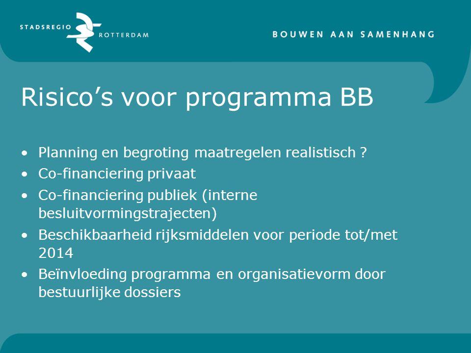 Risico's voor programma BB
